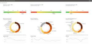 KPI Dashboard QlikSense 2 850x417