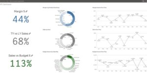 KPI Dashboard QlikSense 850x417