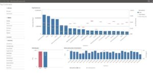 Top Kunden Dashboard QlikSense 850x418